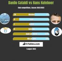 Danilo Cataldi vs Hans Hateboer h2h player stats
