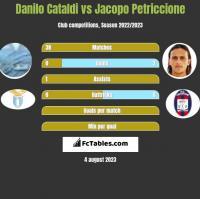 Danilo Cataldi vs Jacopo Petriccione h2h player stats