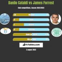 Danilo Cataldi vs James Forrest h2h player stats