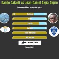Danilo Cataldi vs Jean-Daniel Akpa-Akpro h2h player stats