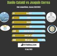 Danilo Cataldi vs Joaquin Correa h2h player stats