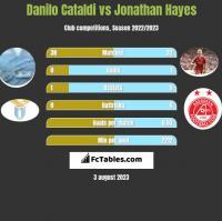 Danilo Cataldi vs Jonathan Hayes h2h player stats
