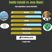 Danilo Cataldi vs Jose Mauri h2h player stats