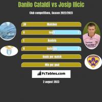 Danilo Cataldi vs Josip Ilicic h2h player stats