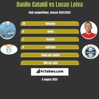 Danilo Cataldi vs Lucas Leiva h2h player stats
