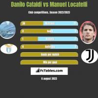 Danilo Cataldi vs Manuel Locatelli h2h player stats