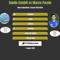 Danilo Cataldi vs Marco Parolo h2h player stats