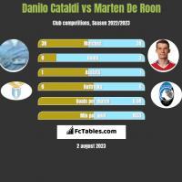Danilo Cataldi vs Marten De Roon h2h player stats