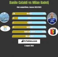 Danilo Cataldi vs Milan Badelj h2h player stats