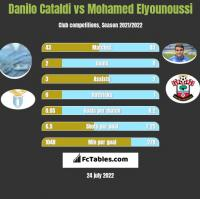 Danilo Cataldi vs Mohamed Elyounoussi h2h player stats