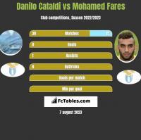 Danilo Cataldi vs Mohamed Fares h2h player stats