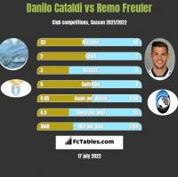 Danilo Cataldi vs Remo Freuler h2h player stats