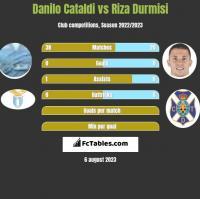Danilo Cataldi vs Riza Durmisi h2h player stats