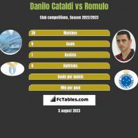 Danilo Cataldi vs Romulo h2h player stats