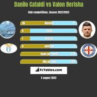 Danilo Cataldi vs Valon Berisha h2h player stats