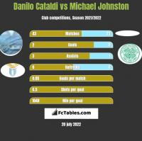 Danilo Cataldi vs Michael Johnston h2h player stats