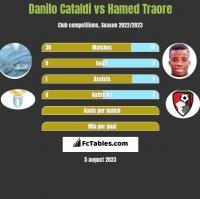 Danilo Cataldi vs Hamed Traore h2h player stats