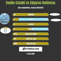 Danilo Cataldi vs Edgaras Dubickas h2h player stats