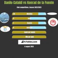 Danilo Cataldi vs Konrad de la Fuente h2h player stats