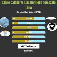 Danilo Cataldi vs Luis Henrique Tomaz de Lima h2h player stats