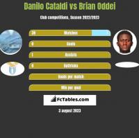 Danilo Cataldi vs Brian Oddei h2h player stats