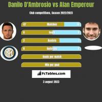 Danilo D'Ambrosio vs Alan Empereur h2h player stats