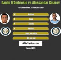 Danilo D'Ambrosio vs Aleksandar Kolarov h2h player stats