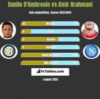 Danilo D'Ambrosio vs Amir Rrahmani h2h player stats