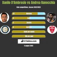 Danilo D'Ambrosio vs Andrea Ranocchia h2h player stats