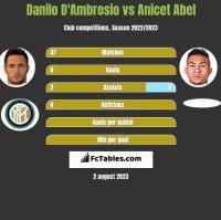 Danilo D'Ambrosio vs Anicet Abel h2h player stats