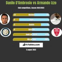 Danilo D'Ambrosio vs Armando Izzo h2h player stats