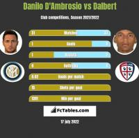 Danilo D'Ambrosio vs Dalbert h2h player stats