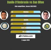 Danilo D'Ambrosio vs Dan Biton h2h player stats