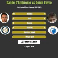 Danilo D'Ambrosio vs Denis Vavro h2h player stats