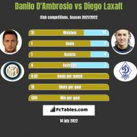 Danilo D'Ambrosio vs Diego Laxalt h2h player stats