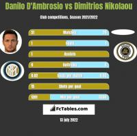 Danilo D'Ambrosio vs Dimitrios Nikolaou h2h player stats