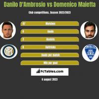 Danilo D'Ambrosio vs Domenico Maietta h2h player stats
