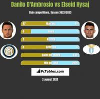 Danilo D'Ambrosio vs Elseid Hysaj h2h player stats