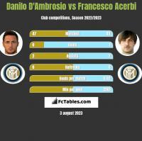 Danilo D'Ambrosio vs Francesco Acerbi h2h player stats