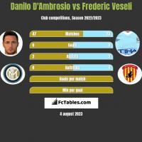 Danilo D'Ambrosio vs Frederic Veseli h2h player stats