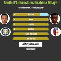Danilo D'Ambrosio vs Ibrahima Mbaye h2h player stats