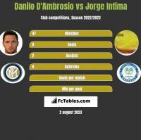 Danilo D'Ambrosio vs Jorge Intima h2h player stats
