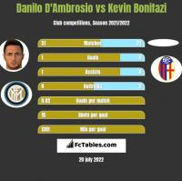 Danilo D'Ambrosio vs Kevin Bonifazi h2h player stats