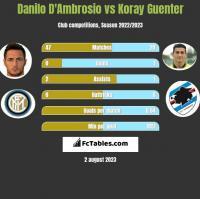 Danilo D'Ambrosio vs Koray Guenter h2h player stats