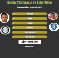Danilo D'Ambrosio vs Luigi Vitale h2h player stats