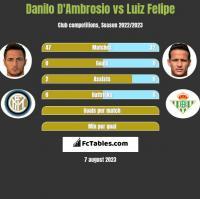 Danilo D'Ambrosio vs Luiz Felipe h2h player stats