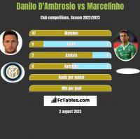 Danilo D'Ambrosio vs Marcelinho h2h player stats