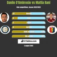 Danilo D'Ambrosio vs Mattia Bani h2h player stats