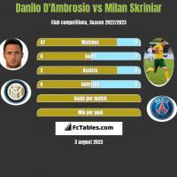 Danilo D'Ambrosio vs Milan Skriniar h2h player stats