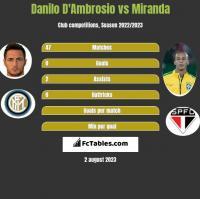 Danilo D'Ambrosio vs Miranda h2h player stats